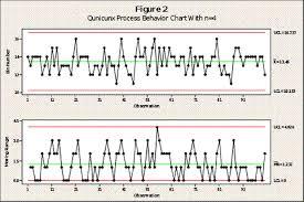Xmr Chart Formula X Mr Control Chart Construction Rules