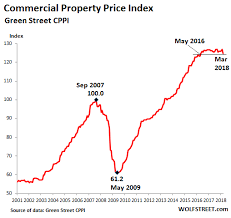 Real Estate Chart 2018 As Malls Get Crushed Commercial Real Estate Prices Fall To