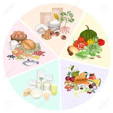 Food And Carbohydrates Chart A Pie Chart Of Food Groups For Carbohydrate Protein Fat Vitamin