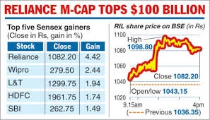Ril Share Price Chart Ril Share Price Reliance Share Price Reliance Stock Price