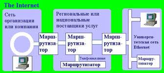 Реферат Все об internet ru Межсетевой протокол ip