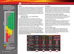 Stampede Vxl Gearing Chart Advanced Tuning Adjustments Traxxas Rustler 3608 User