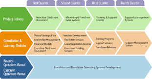 Step 3 How To Franchise A Business Franchise Growth Partners