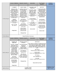 Summary Report Template | Resume Event Image Post Templatepost | Ctork