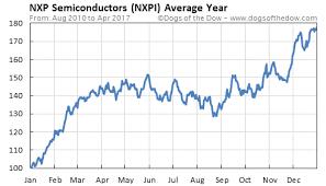 Nxpi Stock Quote Mesmerizing NXPI Stock Quote NXP Semiconductors