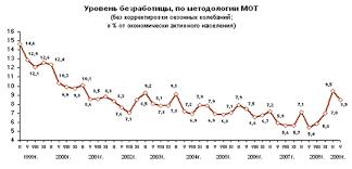 Дипломная работа Государственное регулирование занятости молодежи  Численность занятого населения в мае 2009г по сравнению с маем 2008 г снизилась на 2 2 млн человек или на 3% по сравнению с февралем 2009 г