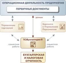 Отчет по практике Использование программы С Бухгалтерия  Рис 1 Предметная область системы 1С Бухгалтерия предприятия 8 0