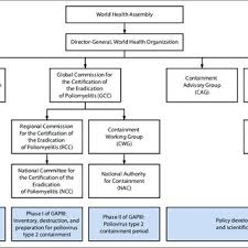 Figure Organizational Chart For Groups Involved In The