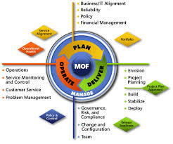 microsoft operations framework mof released the sean blog i m kidding in any case mof v 4 0 had different design goals than mof v 3 as i mentioned before the service management functions