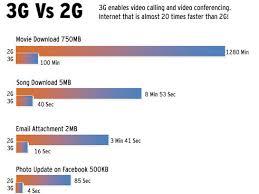 Idea Internet Recharge Chart Idea 3g Sim Cards 3g Unlimited Internet Data Plans 3g