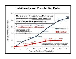Job Growth And Presidential Party Republican Presidents