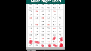 Milan Night Chart Root Touch Youtube