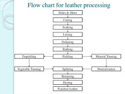 Leather Tanning Process Flow Chart Leather Industry By Himanshu Panchal