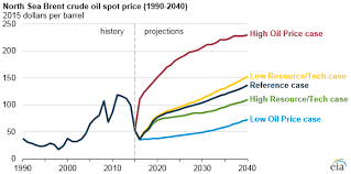 Oil Price Chart 2017 Eia Projects Increase In Us Crude Oil Beyond 2017 News For