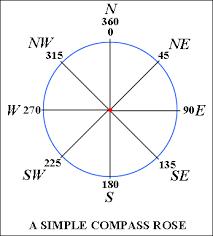 Compass Degrees Chart Azimuths And Compass Quadrant Bearings