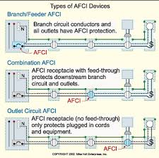the basics of arc fault protection more dangerous is the parallel arc fault which can occur as a short circuit or a ground fault a short circuit arc decreases the dielectric strength of
