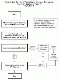 4 10 3 Examination Techniques Internal Revenue Service