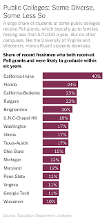 2014 15 Pell Chart College Access Index 2015 The Details The New York Times