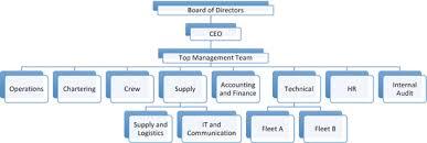 Organisational Behaviour In Shipping Springerlink