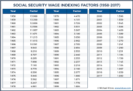 Social Security Chart How Early Retirement Reduces Projected Social Security Benefits