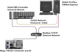deltav integration with wago 750 using modbus tcp ip mynah  testing system layout and architecture