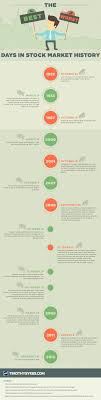 best ideas about stock market history stock this infographic covers the most significant days in stock market history