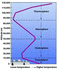 Layers Of Atmosphere Chart Change In The Atmosphere With Altitude Ucar Center For