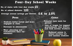 four day school weeks more popular but impact on students and four day school week pro con