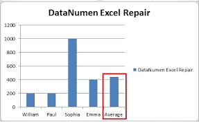 3 Ways To Add An Average Line To Your Charts In Excel Part