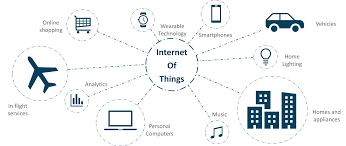 Physical And Logical Design Of Internet Of Things Iot Applications Internet Of Things Examples Real World