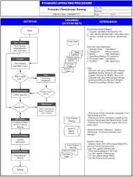 Standard Operating Procedure Sop Pergudangan Excelogic