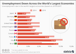 Unemployment Is Down Across The Worlds Largest Economies