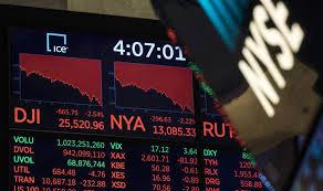 Dow Jones Industrial Average Latest Price Chart Live