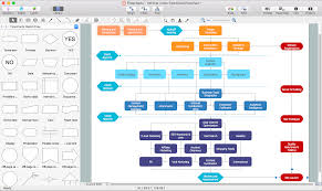 Create Your Own Flow Chart Samples Of Flowchart