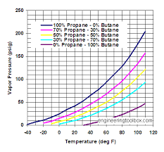 Pressure And Temperature Chart Propane Butane Mixures Evaporation Pressures