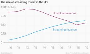 Apple Music Charts Worldwide Apple Music Could Beat Spotifys Subscriber Base In Less