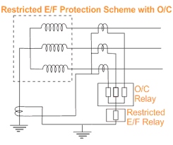restricted earth fault protection of transformer ref protection transformer restricted earth fault protection