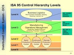 data model for isa control hierarchy levels isa manufacturing operation management