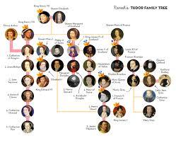 tudor family tree the tudor monarchs family trees tudor family tree acircmiddot tudor monarchstudor historyuk historyenglish royal