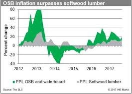 Price Alert Are Lumber Prices Rising Too Fast Think Again