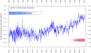 Climate4you Globaltemperatures