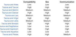 Gemini And Taurus Compatibility Chart Pisces And Gemini Compatibility Chart Gemini Most Compatible
