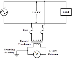 potential transformers the primary winding consists of a large number of turns which is connected across the high voltage side or the line in which measurements have to be taken