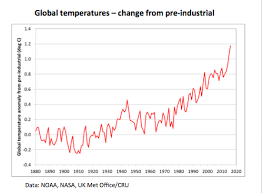 Global Warming Chart Images Provisional Wmo Statement On The Status Of The Global