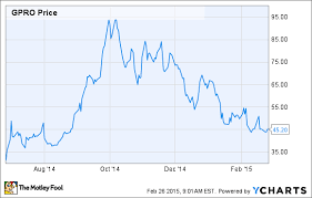 Why You Shouldnt Expect Gopro Stock To Stabilize Anytime