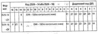 Менеджмент Коды и кодирование информации Штрихкодирование  Структура кодов единиц поставки с ДК