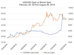 Bitcoin Fx Rate Chart Bitcoin Price Correlations With Emerging Markets Fx Usd Cnh