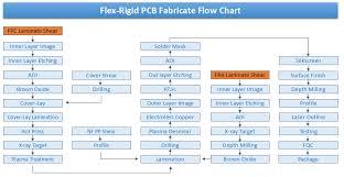 Flex Rigid Pcb Technology Jinghongyi Pcb Hk Co Limited