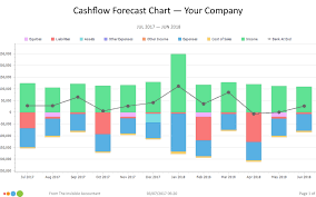 Your Cashflow Forecast Chart The Invisible Accountant