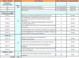 Supplier Scorecard Template Excel Vendor Scorecard Template Vendor Scorecards Templates Supplier